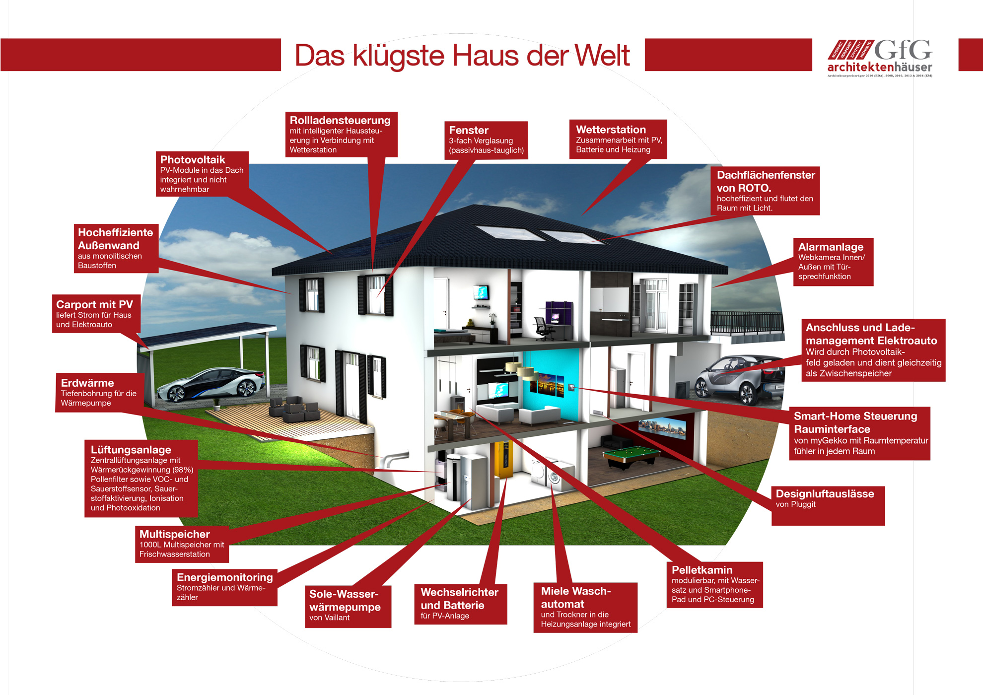 Das klügste Haus der Welt - GfG Architektenhäuser